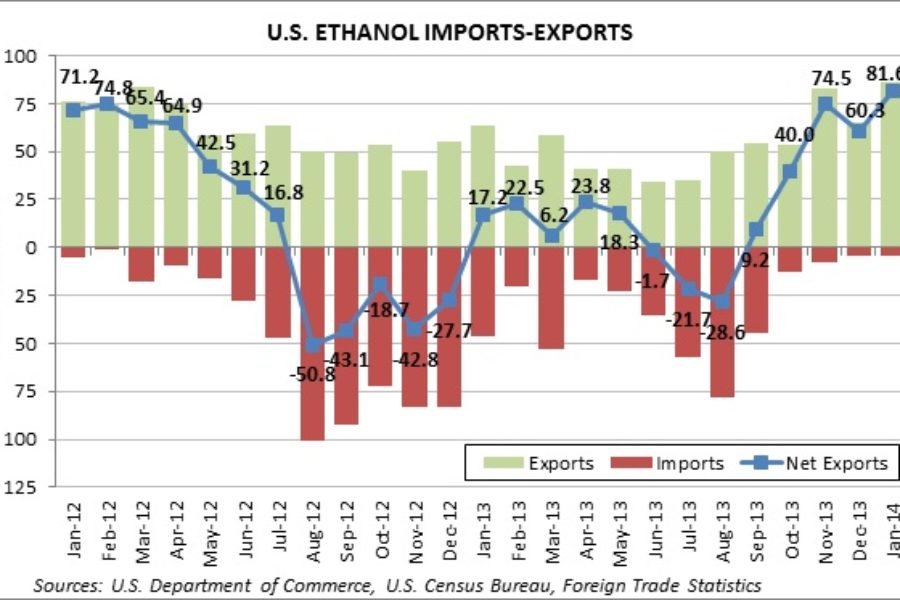 U.S. Ethanol Exports Hit 25-Month High; Brazil is Top Customer