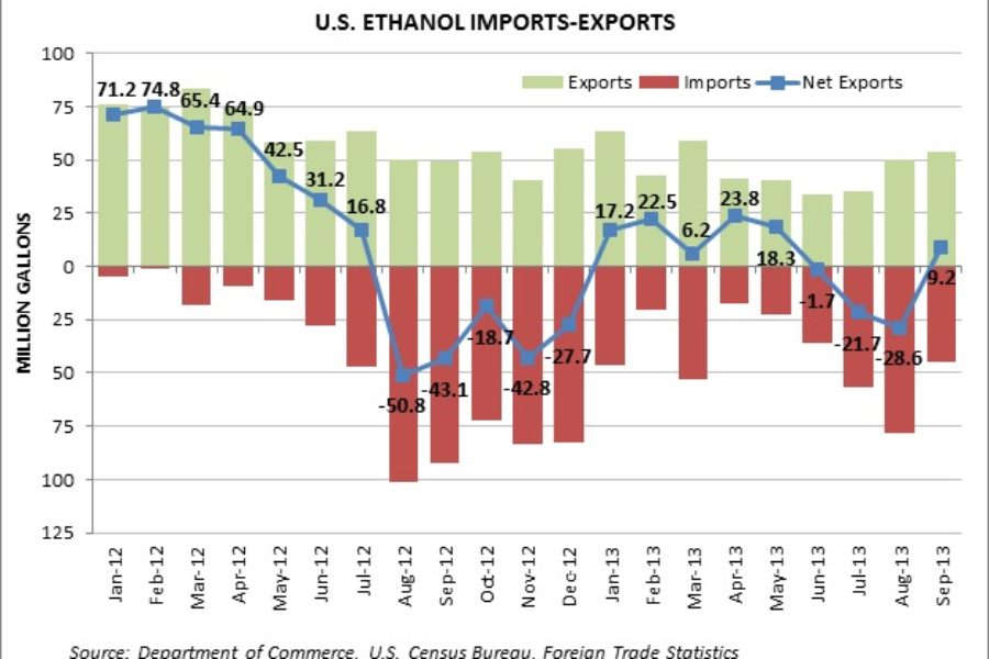 U.S. Ethanol Exports Continue Upward Trend; DDGS Exports Remain Strong
