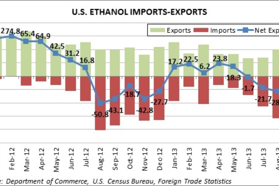 U.S. Ethanol Exports Stable; Elevated DDG Exports Foreshadow Record-Breaking Totals