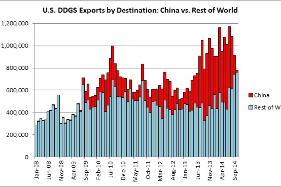 U.S. Ethanol Exports Up 40% in October; DDG Exports Fall as Shipments to China Continue to Plummet