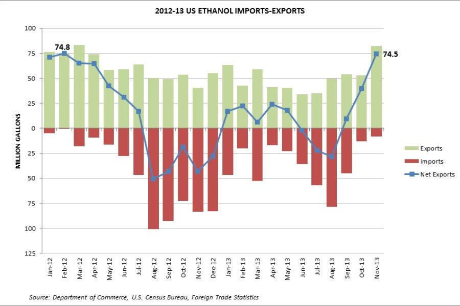 Ethanol Exports Skyrocket in November; DDGS Exports Set New Monthly Record