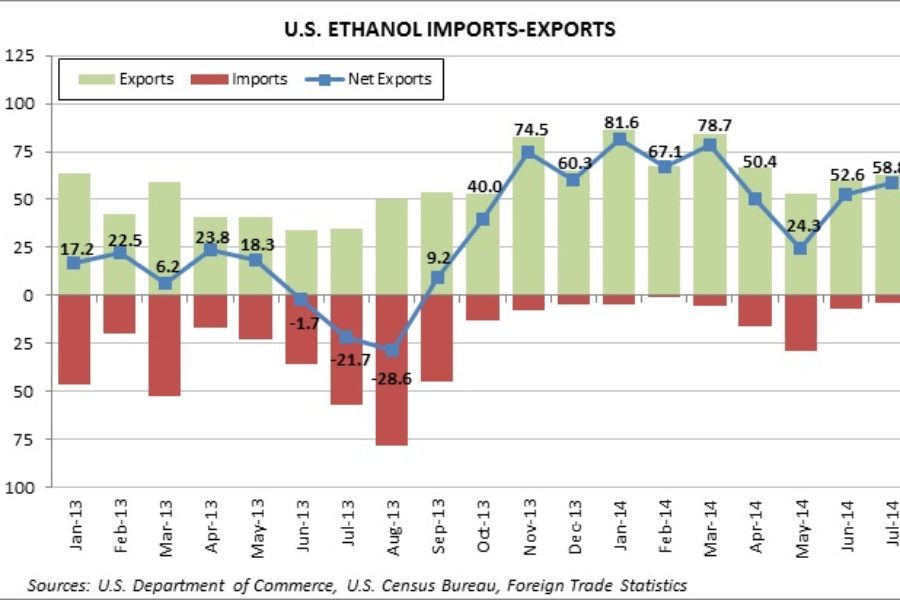 July Ethanol Exports Tick Upward While Imports Slow to a Trickle; DDG Exports Break Record