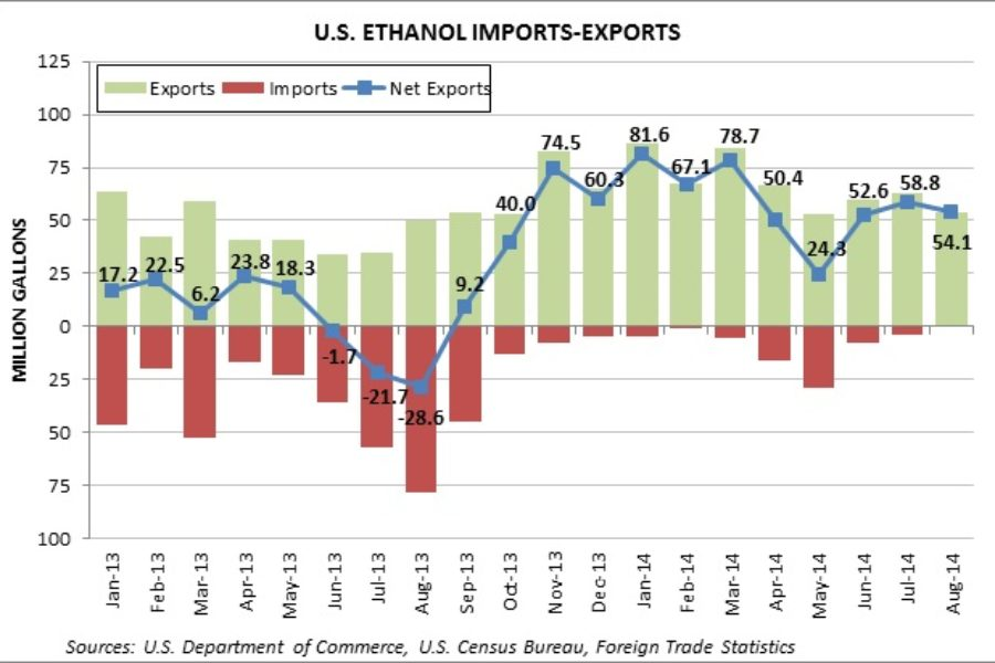 U.S. Ethanol Exports Down in August as Imports Completely Dried Up
