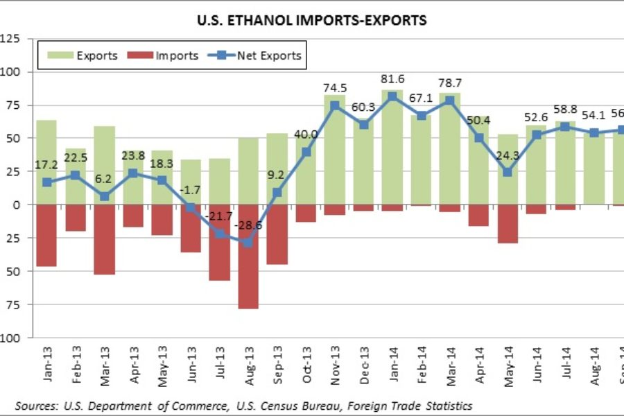 U.S. Ethanol Exports Steady in September; DDG Exports Fall as Shipments to China Plunge 65%