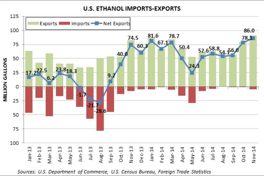 November U.S. Ethanol Exports Reach 35-Month High; DDGS Exports Continue Slide
