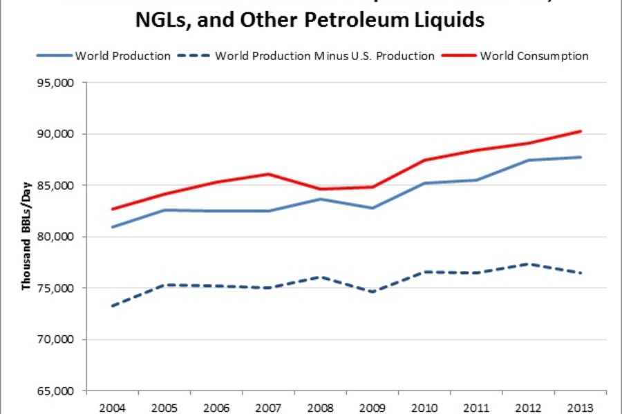 API Says Extending Domestic Fuel Supply Lowers Consumer Gas Prices—Who Knew!?