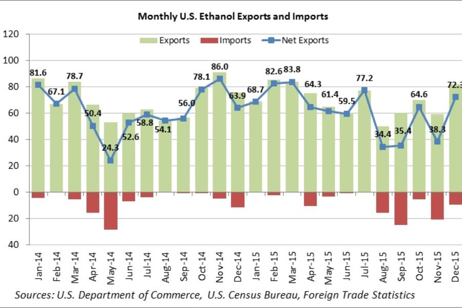 Ethanol Exports Surge in December; DDGS Exports Set New Annual Record