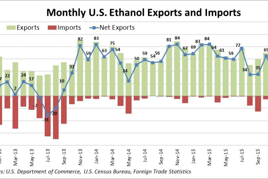 China Takes U.S. Ethanol Export Market by Storm; DDGS Exports Slip by 19%