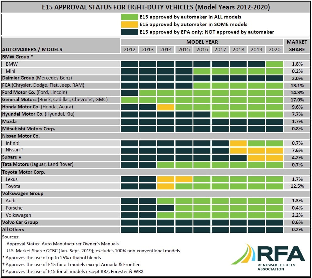 E15 Approval Status For Light-Duty Vehicles (Model Years 2012-2020)