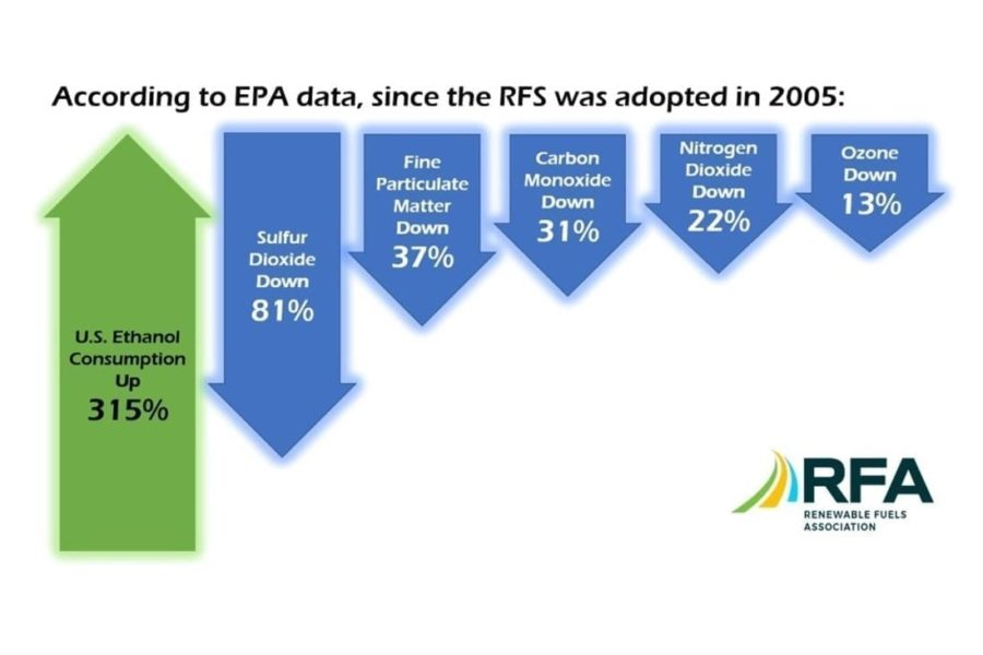 RFA Supports EPA's Proposed 'Anti-Backsliding' Determination, but Says Agency Used 'Outdated and Unreliable' Modeling